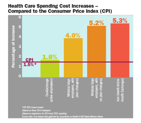 OneExchange for Full-time Active Employees Holds Down Health Care Cost Increases | The ...